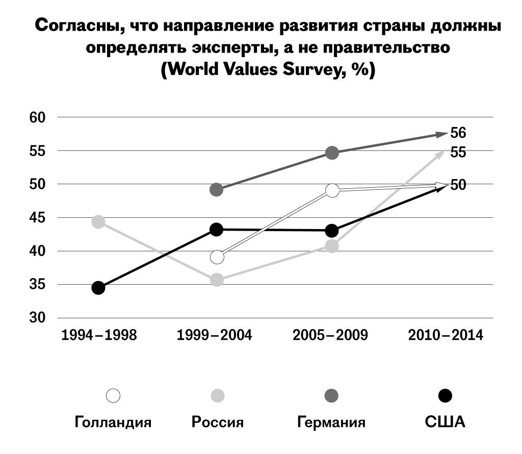 bc4eaabd11a5 По данным международного исследования World Values Survey, уровень  недоверия истеблишменту на протяжении последних лет рос в тех странах, ...